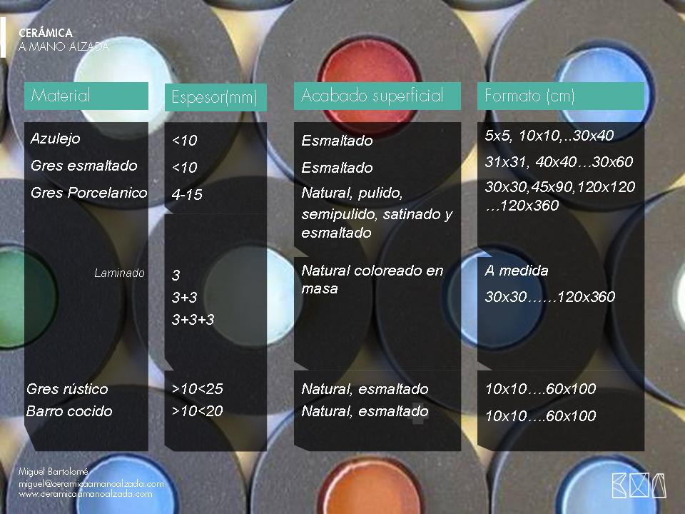 01-Tipologia-de-materiales-ceramico-ceramica-a-mano-alzada