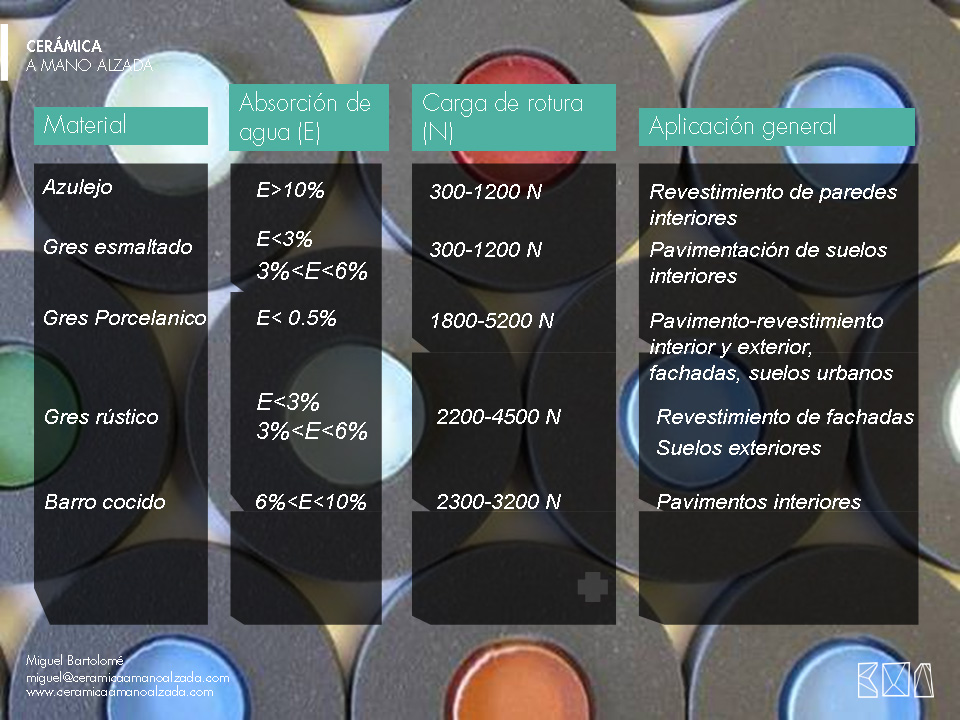 02-Tipologia-de-materiales-ceramico-ceramica-a-mano-alzada