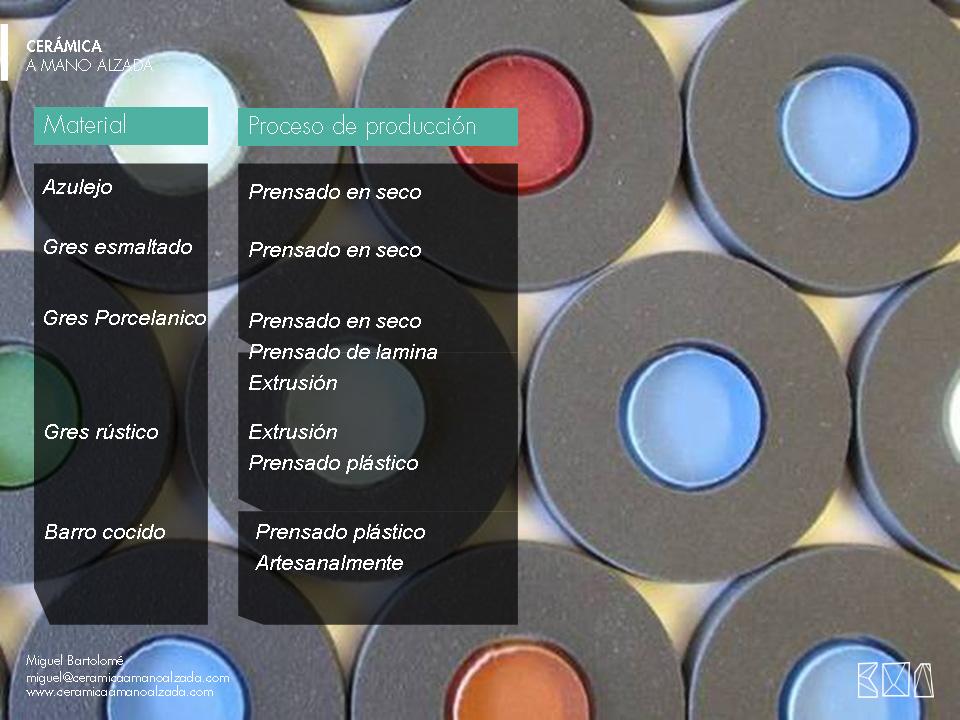 03-Tipologia-de-materiales-ceramico-ceramica-a-mano-alzada